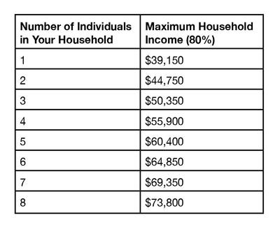 Income Restrictions Table