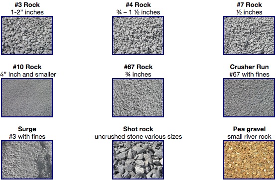 Gravel Sizes Chart : Driveway gravel size chart pictures to pin on pinterest