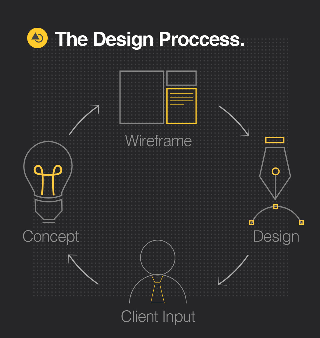 The Design Proccess