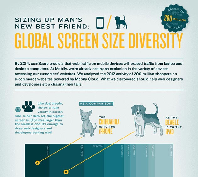 Top Screen Resolutions Worldwide.