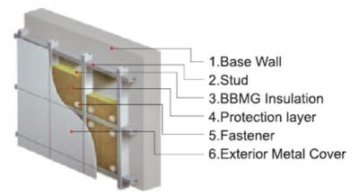 Curtain wall insulation curtain menzilperde net for Rockwool fire rating