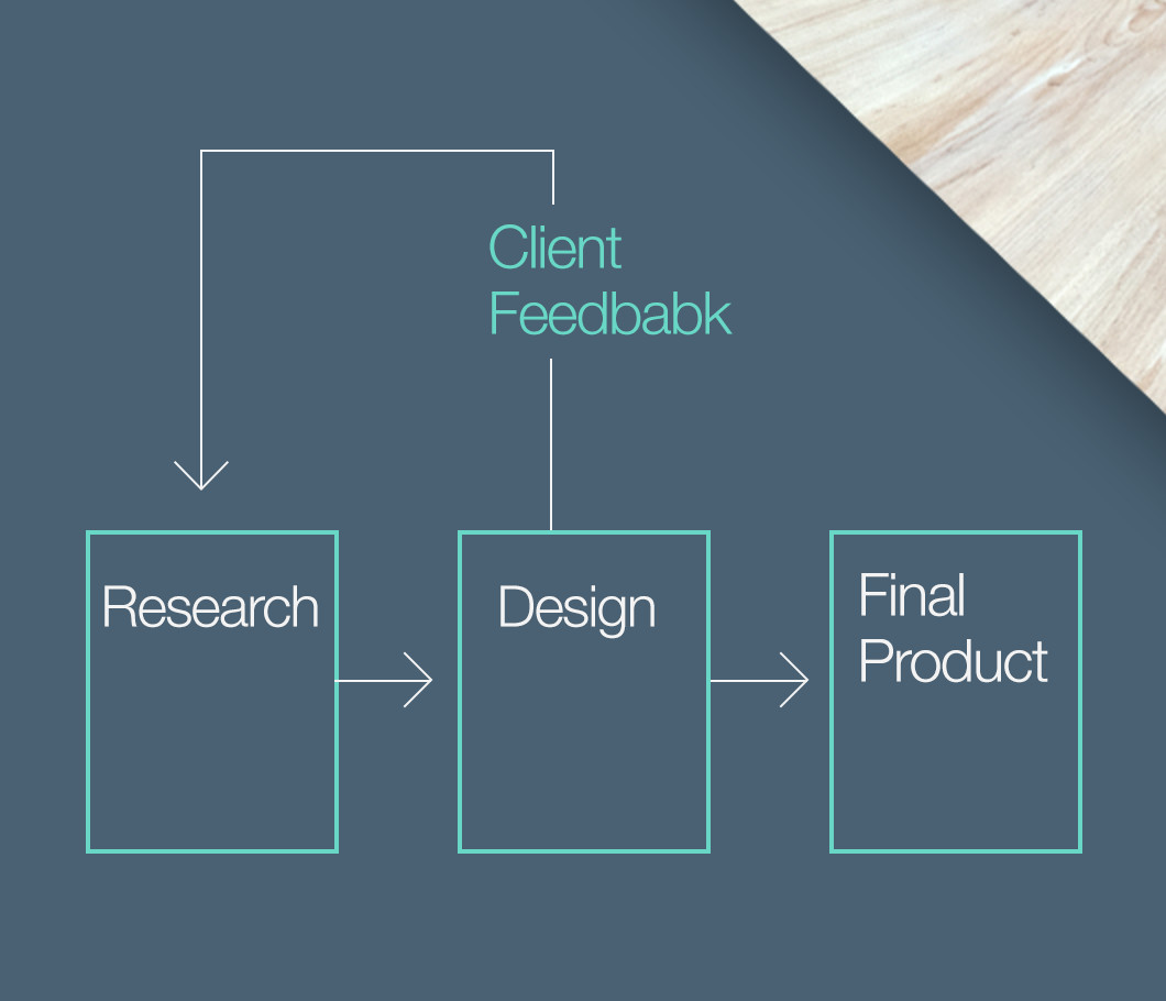 Web Design Process with Client Feedback