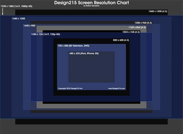 Screen Resolution And Web Design The Full Guide Webydo Blog